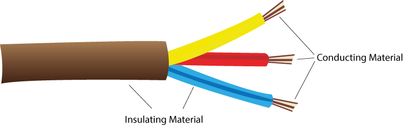 Insulator Conductor Cable : Unit electricity and magnetism aula virtual severo