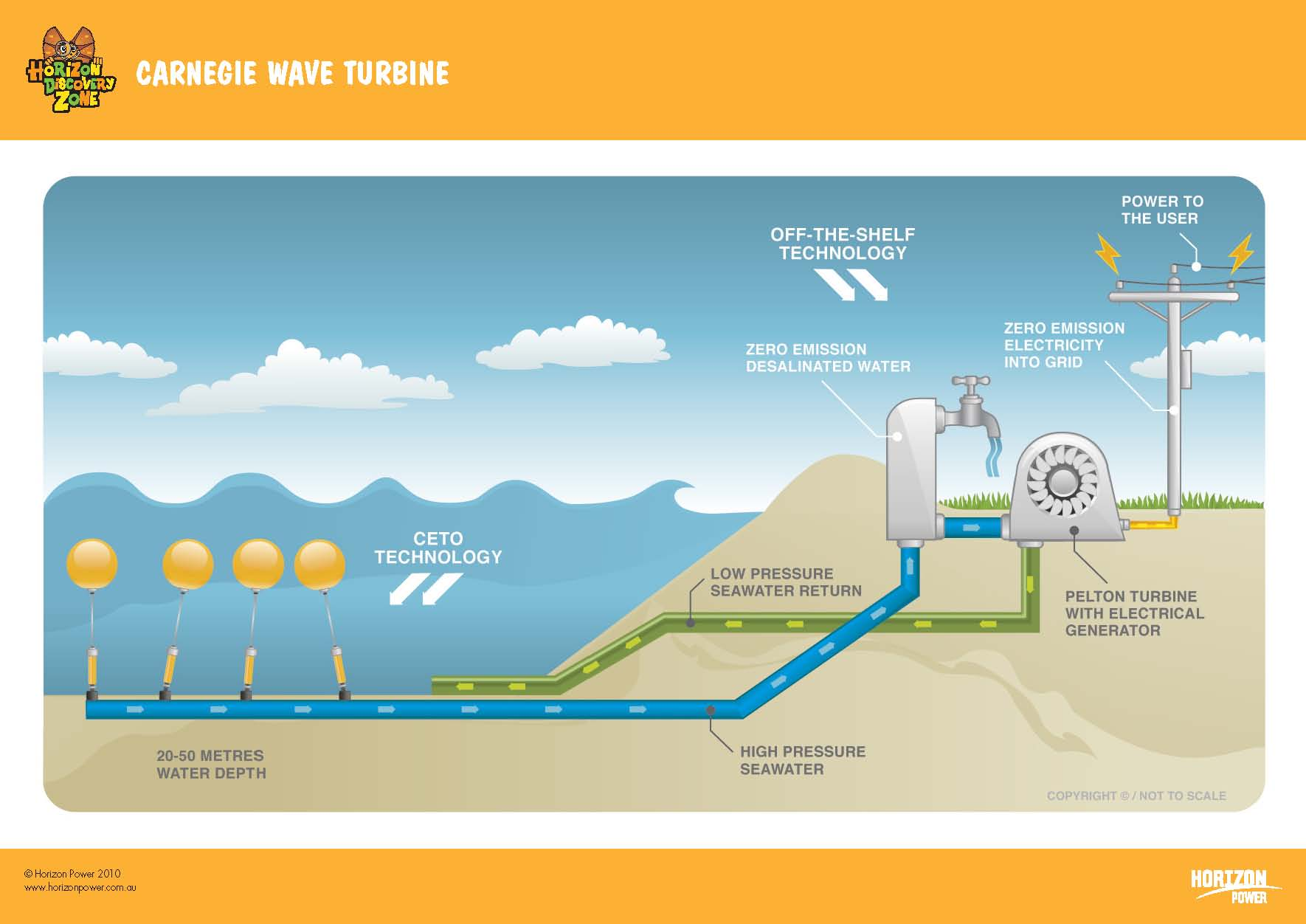 a research on tidal electricity Wave and tidal energy market is expected to grow at a cagr of around 1784% during the period 2017 to 2023, global wave and tidal energy market report categorizes the global market by industry type and regions | wave and tidal energy industry.
